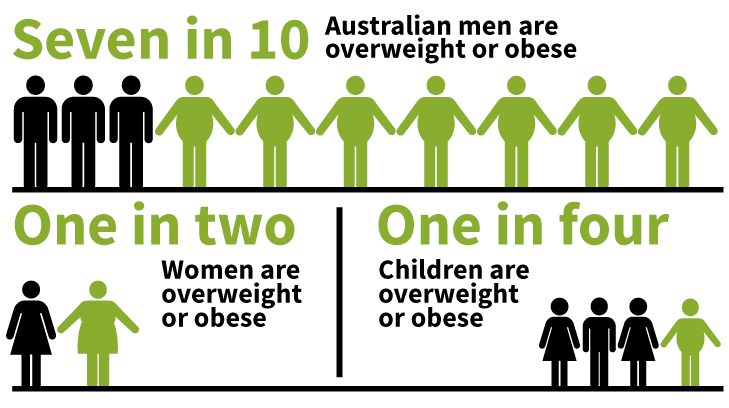 essay about obesity in australia Obesity is the primary cause of chronic illness in australian women, and can  impact on health at each stage of a  the monthly essay, 2013.